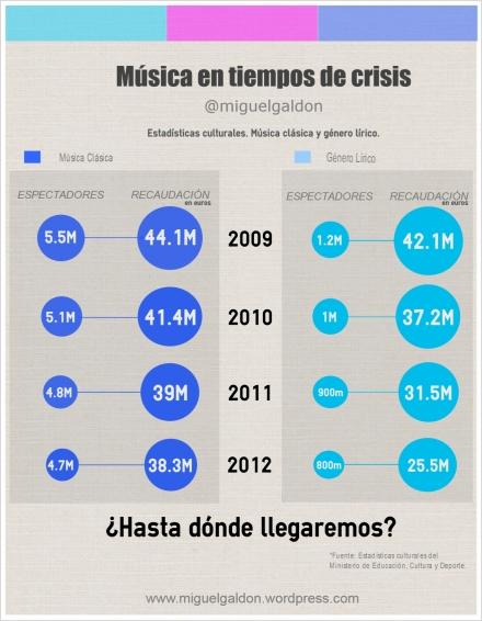 Infografia. Musica en tiempos de crisis. Musica clasica y genero lirico